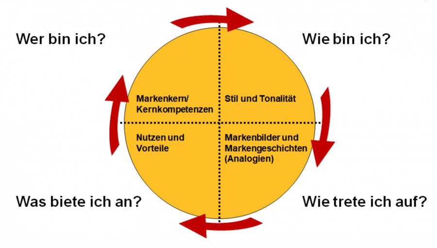 Markenrad von Masciadri Zupancic. Quelle: Business-Wissen.de